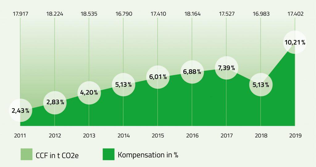 Alpensped-Diagramm-CO2e-Kompensation_200914-1024x543